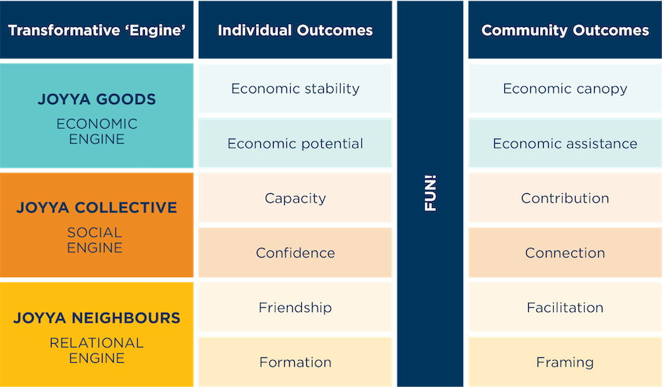 Impace engines and outcomes